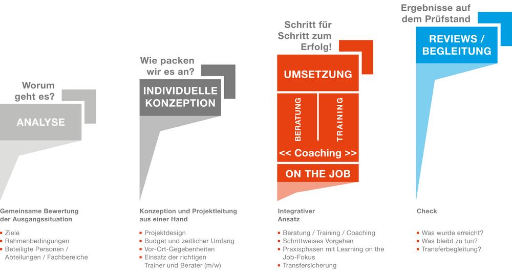 Grafik über das RKW BW Beratungsmodell: Der integrative Ansatz